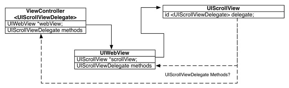 Object Diagram -- UIWebView and its UIScrollView.